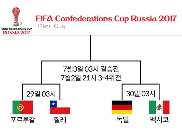 준결승 대진 완성! 포르투갈-칠레, 독일-멕시코