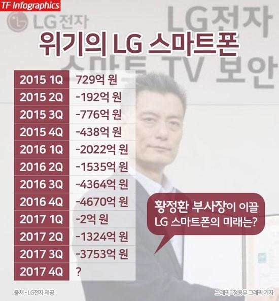 '품질 가치' 황정환 중심 스마트폰 사업 새판 짜는 LG전자