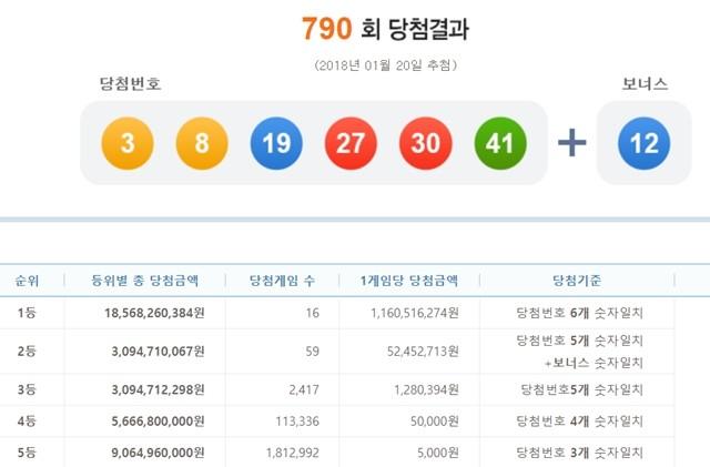 790회 로또당첨번호 조회 '3, 8, 19, 27, 30, 41' 1등 16명 각 11억 원