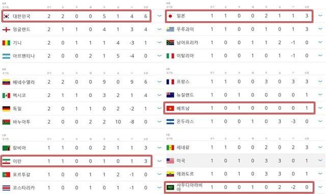 아시아 초강세! 한국, 가장 먼저 16강행 확정