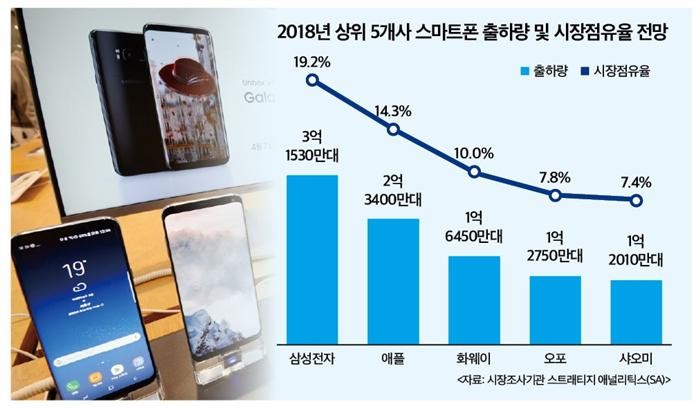 """""""삼성 스마트폰 내년 역성장""""…애플·중국 사이 '진땀'"""