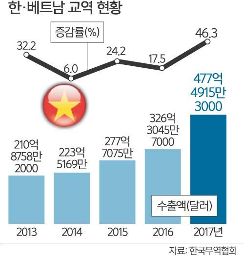 對베트남 수출 급성장… 美시장 따라잡을까
