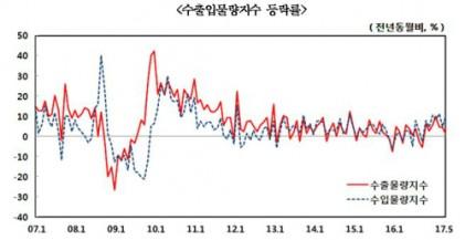 5월 수출입물량 7개월째 상승…일반기계 상승세 영향