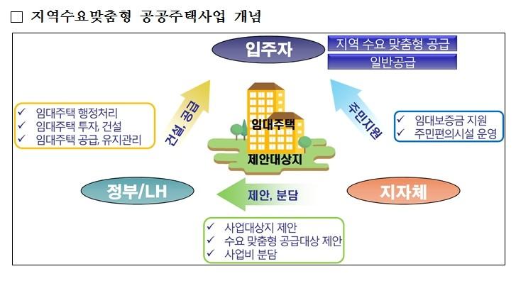 LH, '지역수요맞춤형 공공주택사업' 참여 지자체 공모