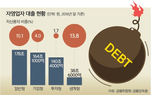자영업자 빚 521조… 대출 더 까다롭게 한다