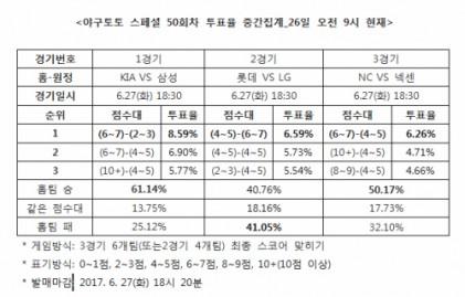 """야구 스페셜 50회차, """"KIA, 삼성에 우세할 것"""""""