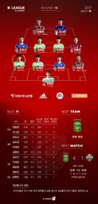 '1골 1AS' 김진수, K리그 클래식 15R MVP