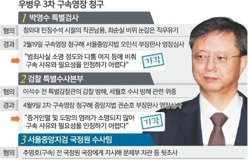 우병우 3차 영장 권순호 판사 앞으로… 이번엔 구속될까?