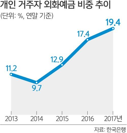 개인 외화예금 비중 '역대최고'