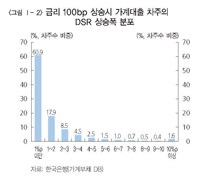 """한국은행 """"대출금리 1%p 올라도 감내 가능"""""""