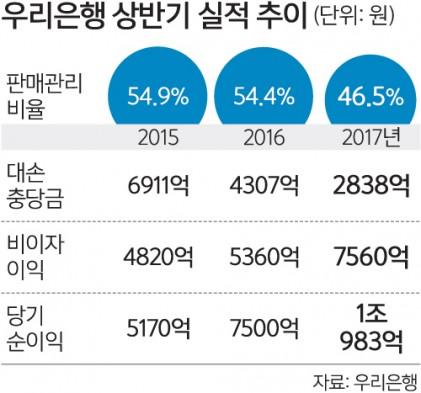 민영화 우리은행 '깜짝실적'
