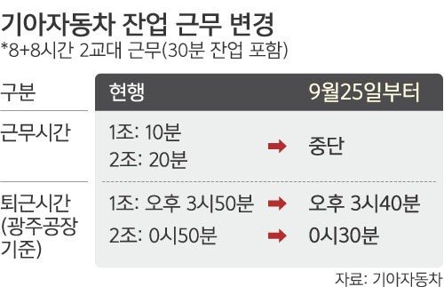 """통상임금 후폭풍… 기아차 """"잔업 중단"""""""