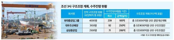 조선3사, 추가 인적 구조조정 현실화