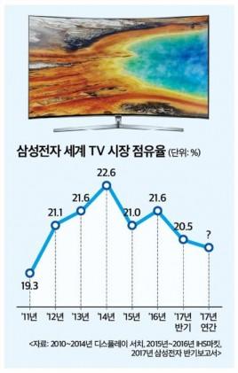 삼성전자 TV, 20% 점유율 붕괴 위기