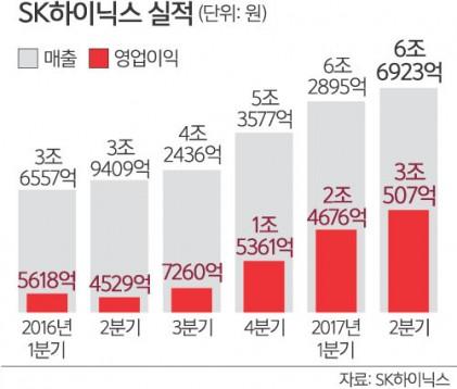 SK하이닉스, 2분기 영업익 3조… 사상 최고