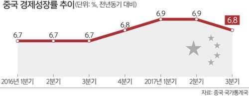 中 3분기 성장률 6.8%… 힘 실리는 '시코노믹스'