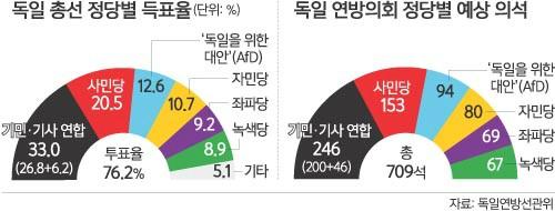 '나치 추종' 극우정당이 제3당… 메르켈 연정 구성 '딜레마'