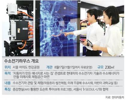 무한 청정에너지원 수소 전기하우스·차세대 수소차 첫 공개