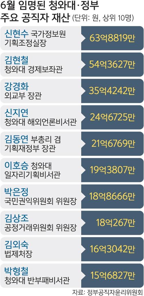 신현수 국정원 기조실장 63억8819만원 '최고'