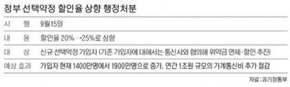 """정부 """"통신비 선택 약정 할인율 9월 15일부터 25%로 상향"""""""