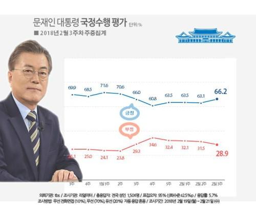 文과 민주당 보합세 벗어나 동반상승…文 지지율 66.2%, 민주 50.5%