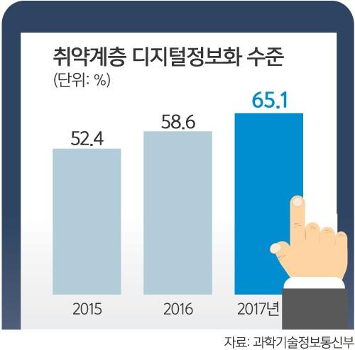 취약계층 정보화 수준 일반 국민 65%선