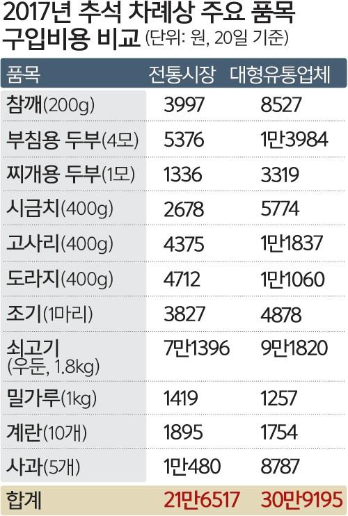 올 추석 차례상 비용…전통시장 21만6517원·대형마트 30만9195원