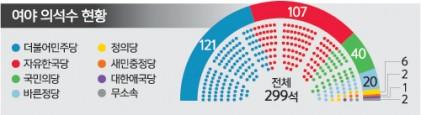국민의당·바른정당 통합 모색… 3당구도 재편되나
