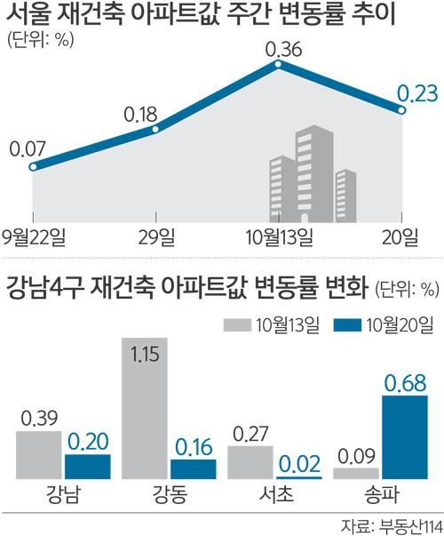 가계부채 대책 발표 앞두고 서울 재건축 열기 주춤
