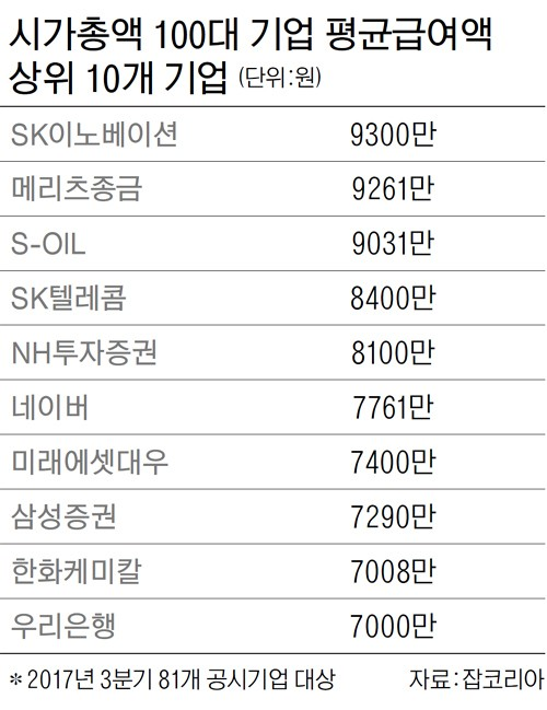 국내 기업중 평균 연봉 1위는 SK이노베이션