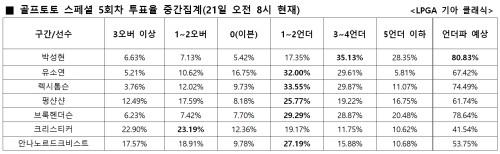 """""""박성현, 기아클래식 1R 언더파"""" 예상… 골프토토 스페셜 5회차"""