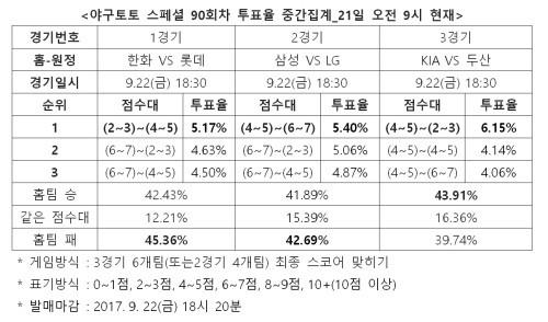"""""""롯데, 한화에 우세한 경기""""… 야구토토 스페셜 90회차"""