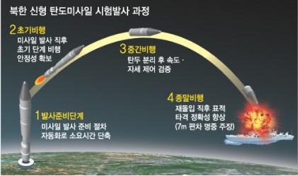 북한은 움직이는 미국 항공모함을 타격할 수 있을까?