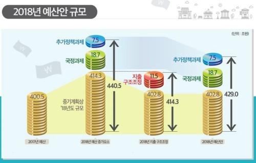 靑 100억· 국회 56억· 大法 42억 ·헌재 4억원 삭감등 대대적 예산 구조조정
