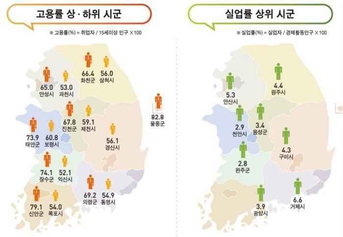조선업 불황 거제·통영에 직격탄…실업률 나란히 1·2위