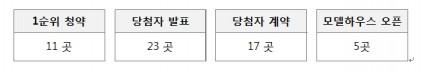 다음 주 서울, 경기 등 11곳, 5,400가구 분양 예정