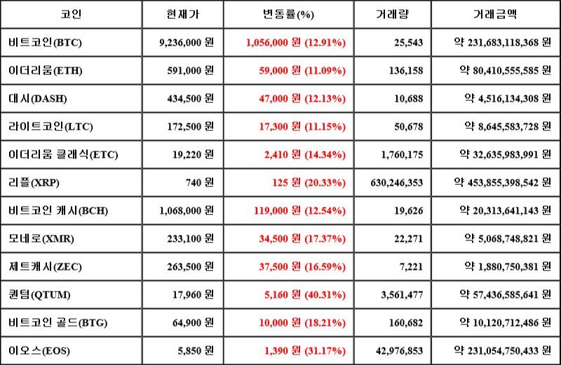 03월 20일 03시 00분 비트코인(12.91%), 퀀텀(40.31%), 이오스(31.17%)