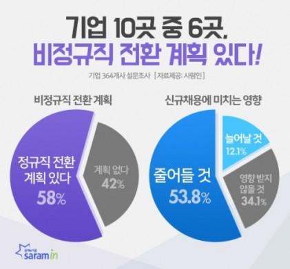 """기업 54% """"비정규직, 정규직 전환하면 신규채용 줄어들 것"""""""