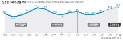 올 조세부담률 19.7% 역대 최고 전망