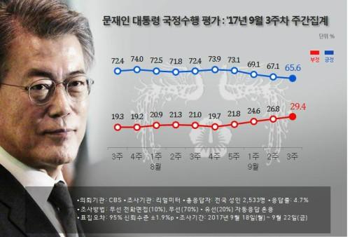 文 지지율 4주연속 미끄럼 65.6%까지 밀려…대북위기 등 영향