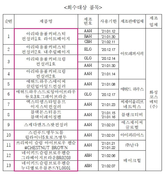 """아모레·올리브영 화장품 '중금속 초과'…소비자 """"믿고 썼는데 실망"""""""